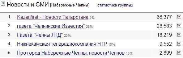 KazanFirst — самое посещаемое СМИ Татарстана
