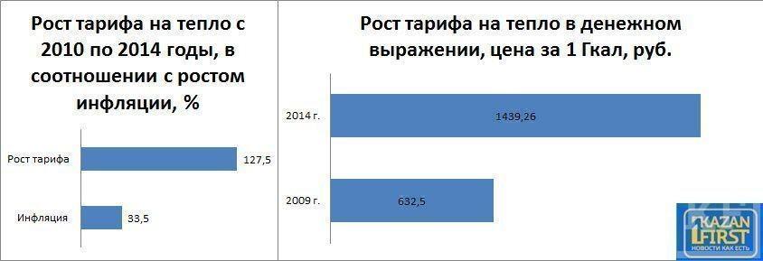 Наиль Магдеев подарит Раузилю Хазиеву 31 км бесхозных тепловых сетей в автограде