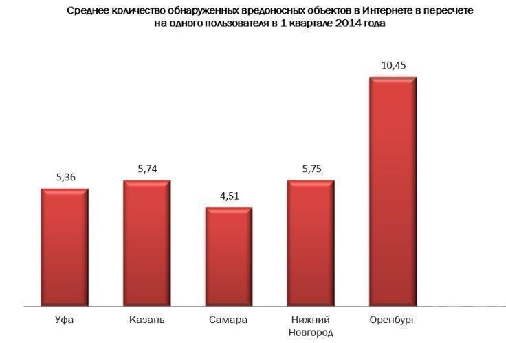 «Касперский» признал Казань одним из самых киберопасных городов