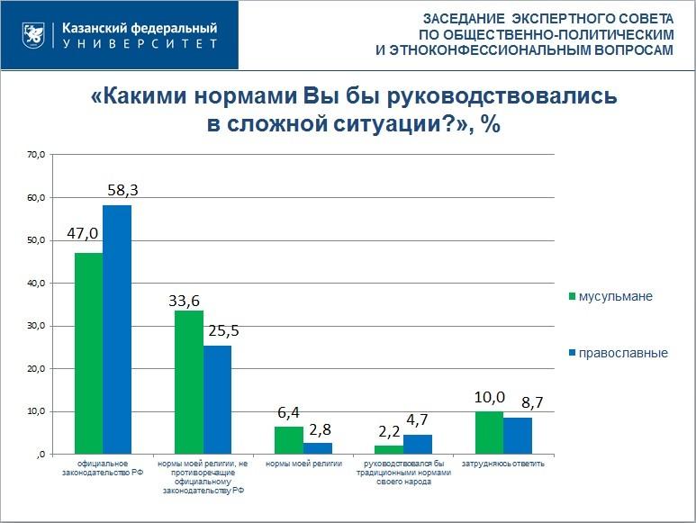 Кризис сказался на межнациональных отношениях в Татарстане, но 80% жителей уверены, что живут в спокойной обстановке