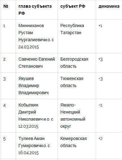 Рустам Минниханов стал первым в «Народном рейтинге» губернаторов России