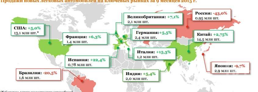 Российские продажи автомобилей в 2015 году — худшие в мире