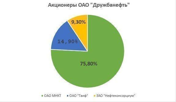 Зачем братья Шаймиевы вложат в уставной капитал «Дружбанефти» 100 млн рублей