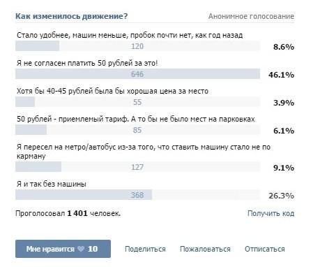 Казанский опыт парковок: траты возмещаются успешнее, чем в Москве, но жители недовольны стоимостью машиноместа