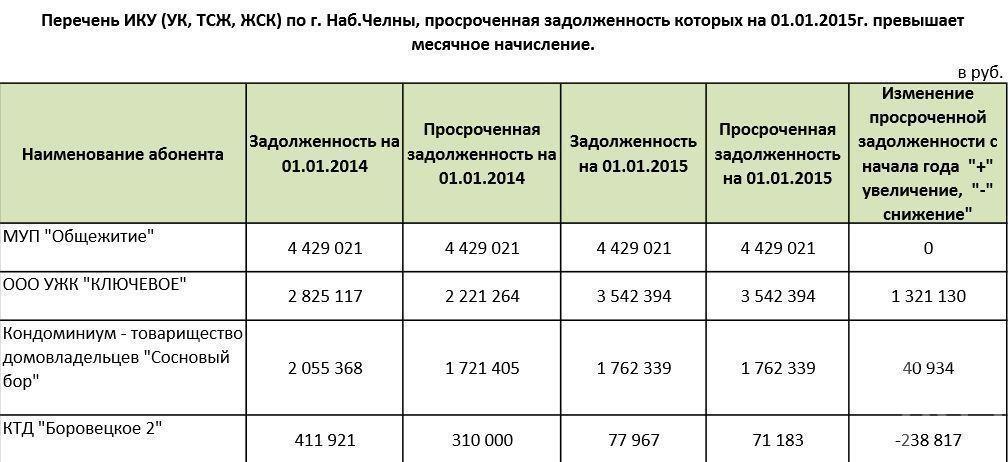 Долг за электроэнергию управляющей компании «Ключевое» Челнов за год вырос на 1,3 млн рублей