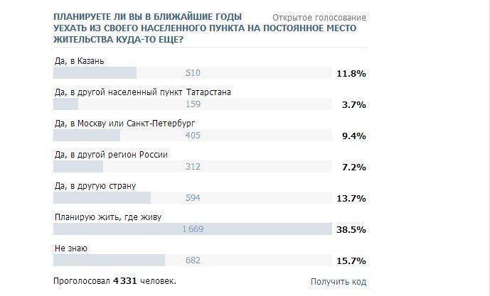Татарстан станет самым привлекательным регионом для талантливой молодежи