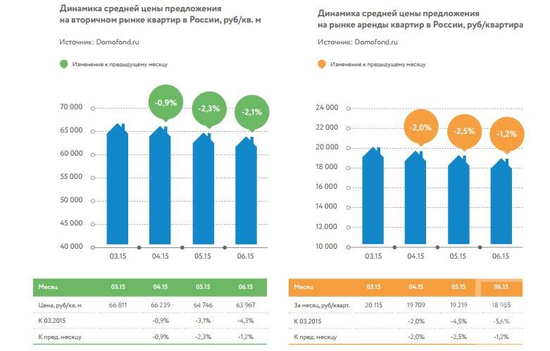 Цены на недвижимость в Татарстане продолжают снижаться — исследование Domofond