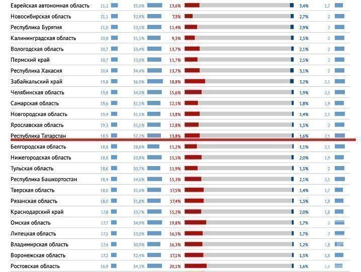 Татарстан оказался в середине рейтинга различий зарплат в регионах России