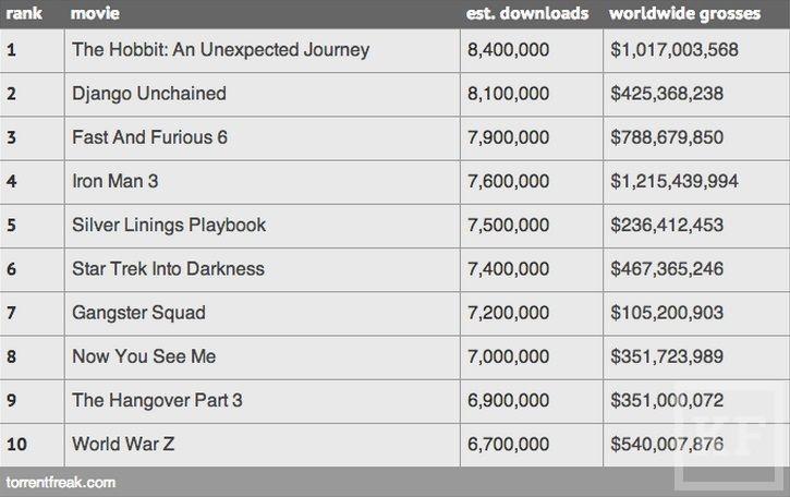 «Хоббит» стал самым скачиваемым фильмом среди пиратов торрент-трекеров в 2013 году