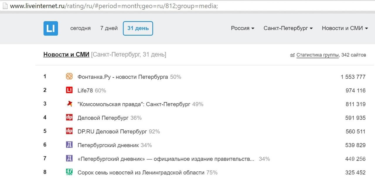 Рейтинг городов России, лидирующих по читаемости региональных интернет-СМИ