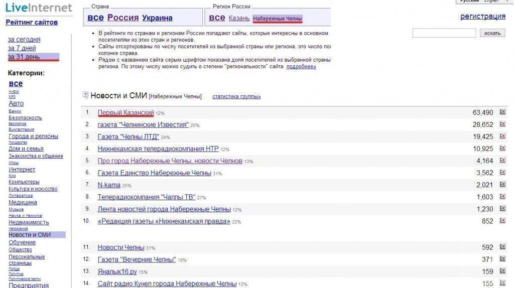 В ноябре KazanFirst.ru стал самым читаемым электронным СМИ среди жителей крупнейших городов Татарстана