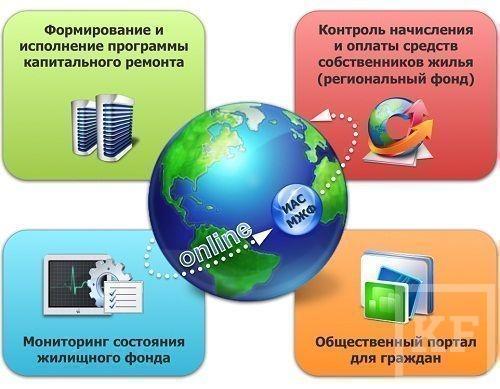 ЖКХ переведут в онлайн