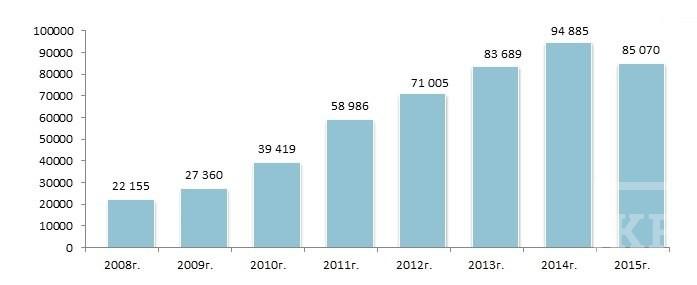Выручка холдинга «Ак Барс» упала впервые с 2008 года. Компанию подвел строительный бизнес и зернопереработка