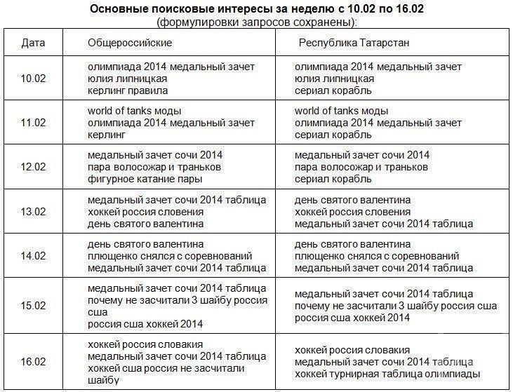 «Яндекс» определил, какие темы больше всего интересовали россиян и жителей Татарстана на прошлой неделе