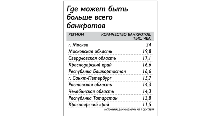 Татарстан может оказаться в числе регионов с максимальным числом банкротов среди физлиц