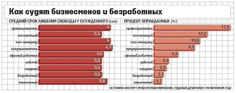 Предпринимателя и правоохранителя в России судят по-разному