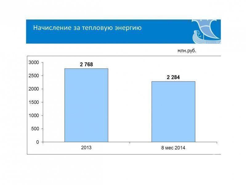 Около 100 млн рублей должны управляющие компании Челнов поставщикам коммунальных услуг