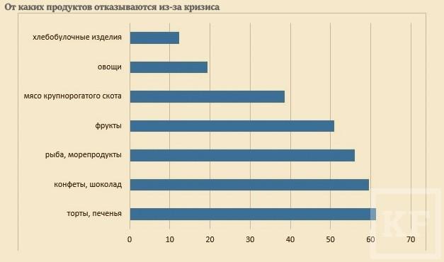 Кризис меняет потребительское поведение жителей Татарстана. Больше 50% граждан стали экономить на еде