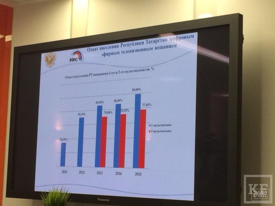 «Все законы, которые принимаются на федеральном уровне последние пять лет, последовательно ухудшают состояние регионального телевидения»