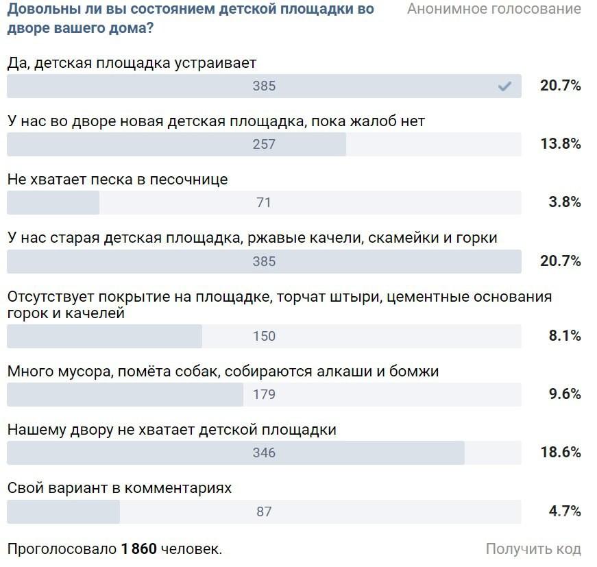 Трети городских жителей в Татарстане не хватает детских площадок