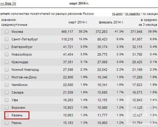 Казанцы не жалуют федеральные интернет-СМИ