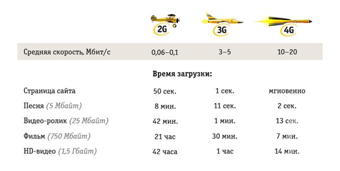 «Билайн»: «Судьба 4G в Казани радужная, покрытие сети будет еще увеличено»