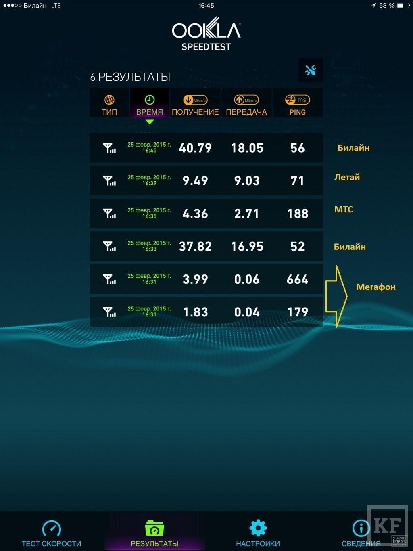 KazanFirst проверил мобильный интернет в парках Казани