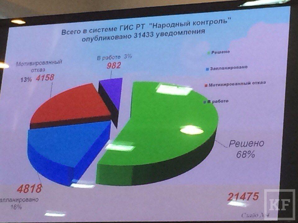 Размер средней взятки в Татарстане вырос до 89 000 рублей