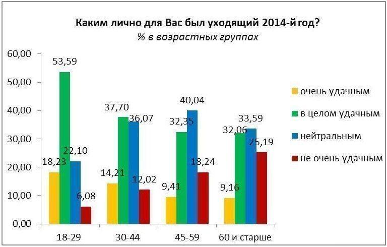 Более 13% жителей Казани считают 2014 год очень удачным