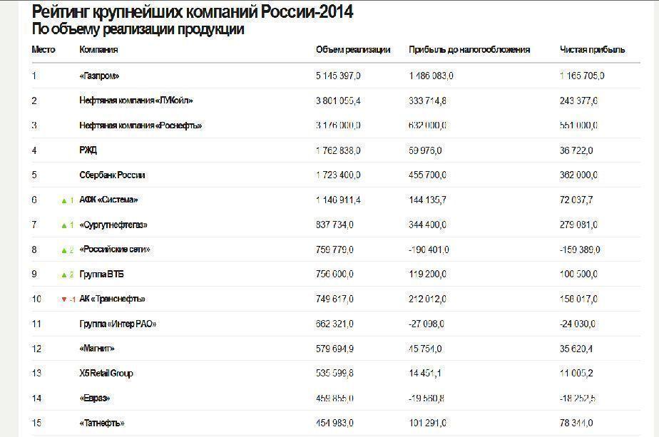 «Татнефть» вошла в топ-15 ведущих компаний России