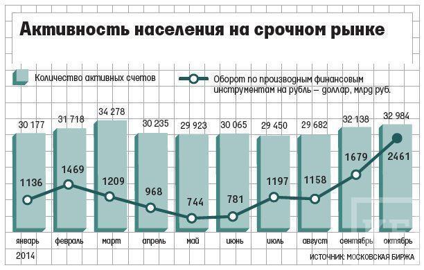 Россияне спекулируют: падение рубля провоцирует население на покупку-продажу валюты