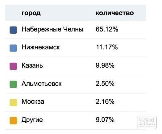 Соцсети все больше определяют информационную повестку дня в Татарстане