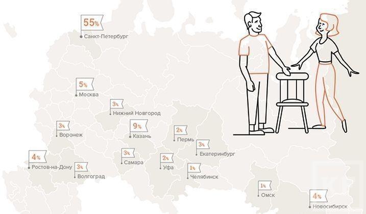Казань заняла второе место в рейтинге «вежливых» городов
