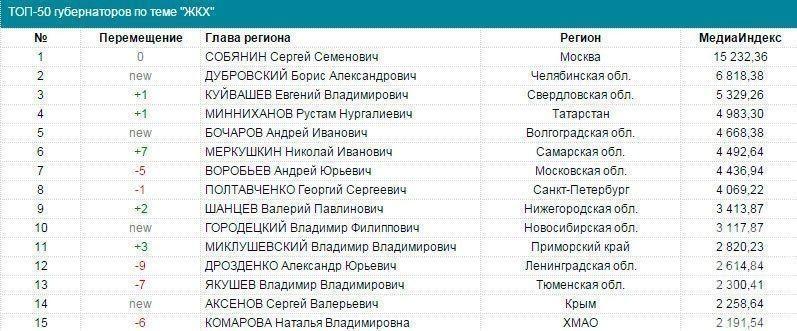 Рустам Минниханов вошел в топ-5 медиарейтинга глав регионов в сфере ЖКХ