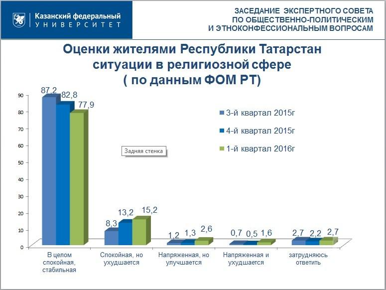 Русские в Татарстане чувствуют себя комфортно — результаты последних исследований