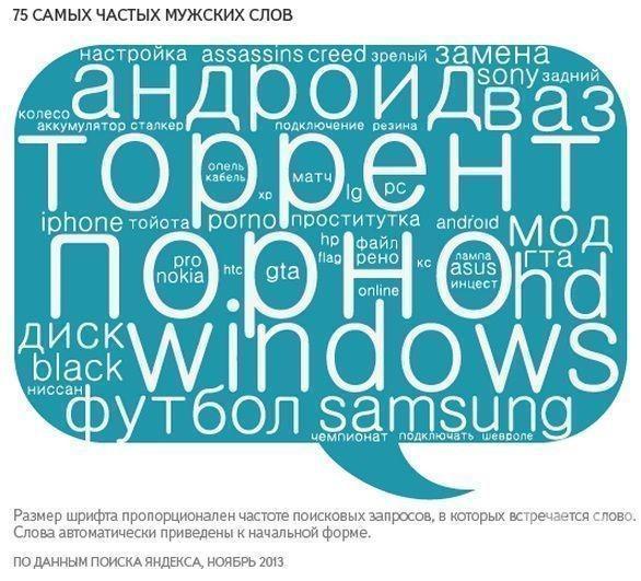 «Яндекс» определил, какие слова чаще всего вводили в поисковике женщины и мужчины