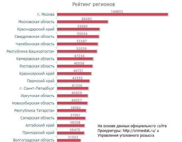Составлен список районов Казани, где чаще обворовывают квартиры