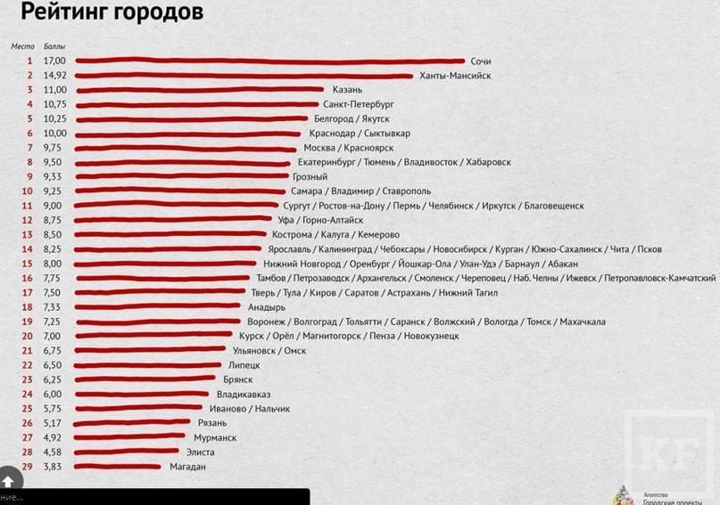 Казань и Челны в топе рейтинга российских городов по качеству жизни