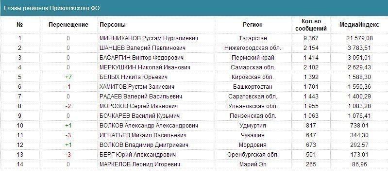 Рустам Минниханов возглавил медиарейтинг глав Приволжского ФО за ноябрь 2013 года