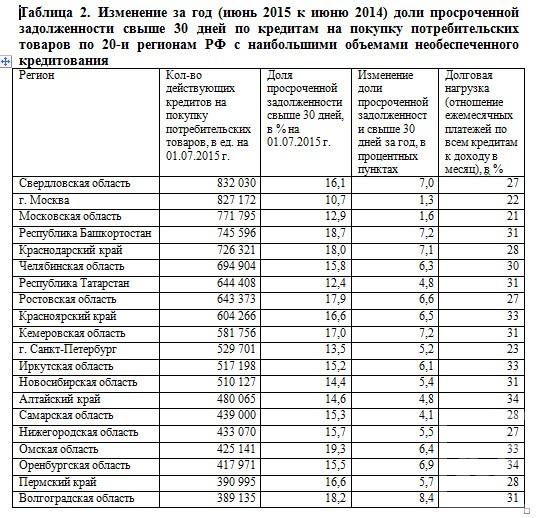В Татарстане доля просроченных кредитов колеблется на уровне 12,4%. Это лучший показатель после Москвы