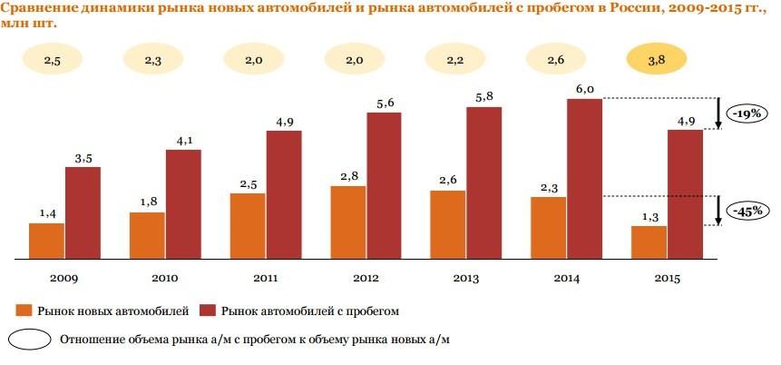 Татарстанцы стали покупать больше подержанных автомобилей
