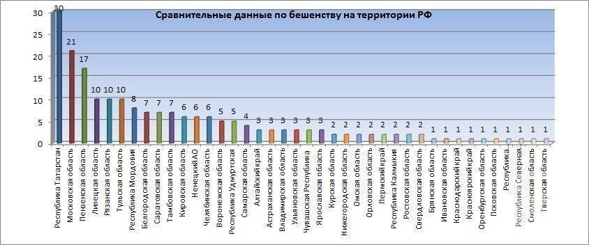 В Татарстане зарегистрировано наибольшее число случаев заболевания бешенством среди животных - Россельхознадзор