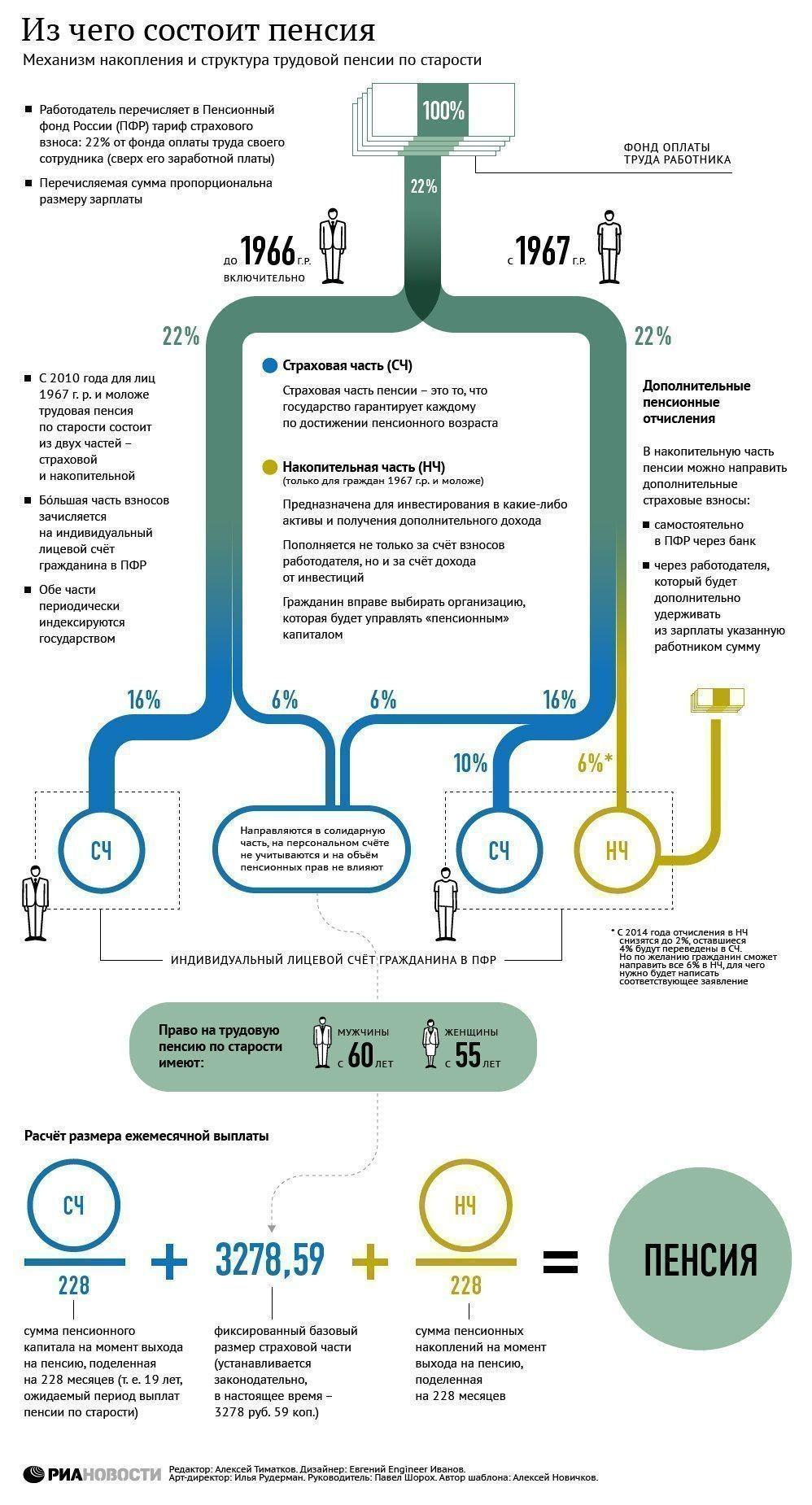 Правительство России одобрило новую формулу расчета пенсий