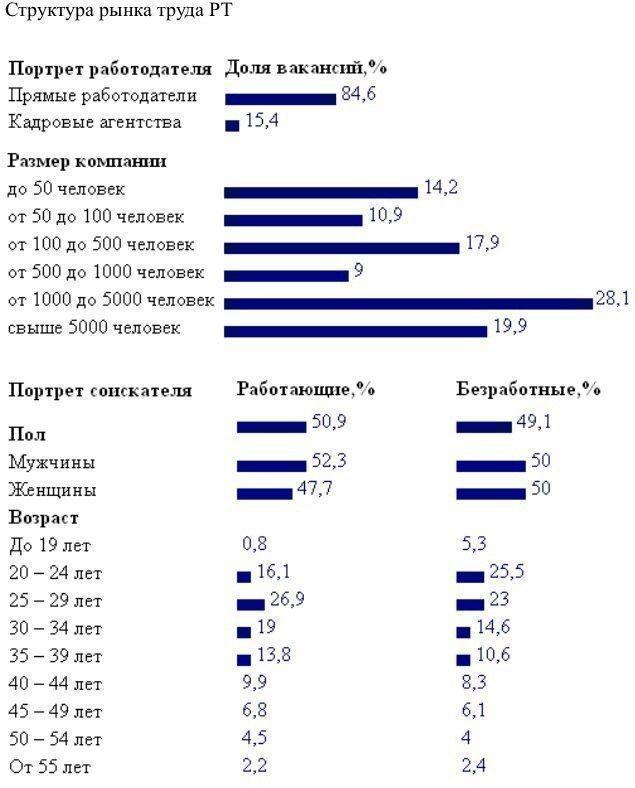 В Татарстане сложилась кризисная ситуация по подбору кадрового персонала