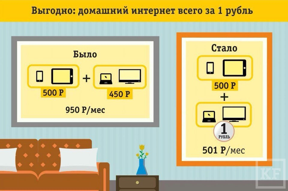 Оптом дешевле или как платить за домашний интернет 1 рубль