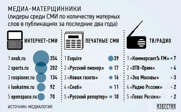 Самые матерящиеся СМИ - «Сноб», Esquire и «Русский пионер»
