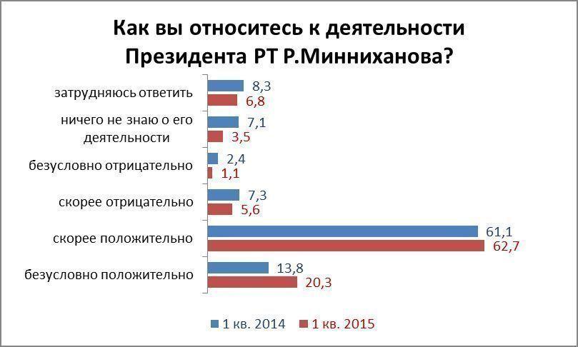 «37% татарстанцев верят, что ситуация в республике улучшается, а это вдвое больше тех, кто негативно настроен»