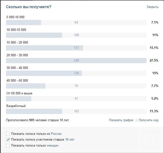 Средняя зарплата в Татарстане растет. Что вы должны знать об этом