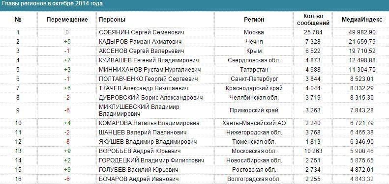Рустам Минниханов поднялся в медиарейтинге глав регионов на 5-е место