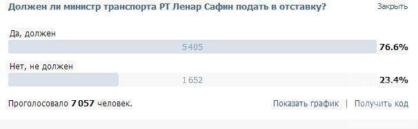 Должен ли министр транспорта республики Татарстан Ленар Сафин уйти в отставку?